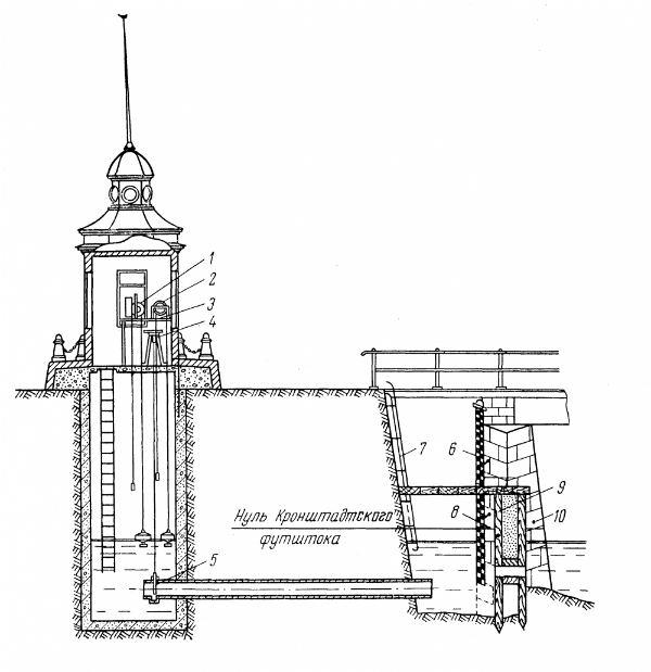 Схема Кронштадтского фуштока